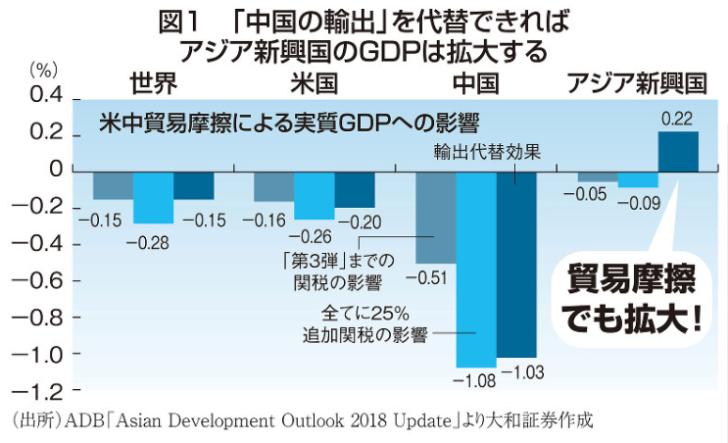 米中貿易摩擦によるGDPへの影響