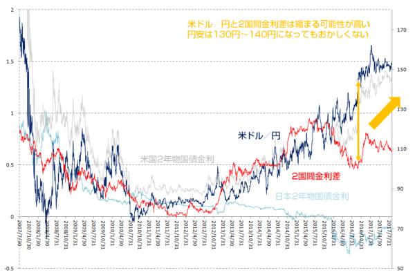 日米の「2国間金利差」と「米ドル/円」の過去10年の推移
