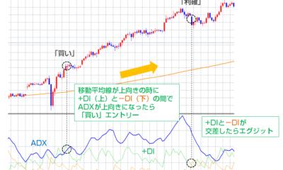 【海外FXトレード手法1週間検証ブログ】ADXと移動平均線の順張りスイングトレード/勝率62.5%、+419.5pips勝