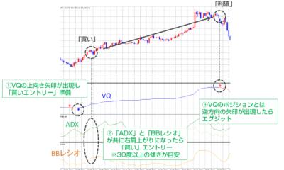 【海外FXトレード手法1週間検証ブログ】ADX・VQ・BBレシオのオシレーター系テクニカル分析によるトレンド分析トレード/勝率76.5%、+111.3pips勝