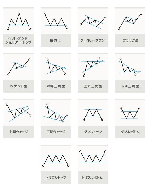 チャートパターンとは