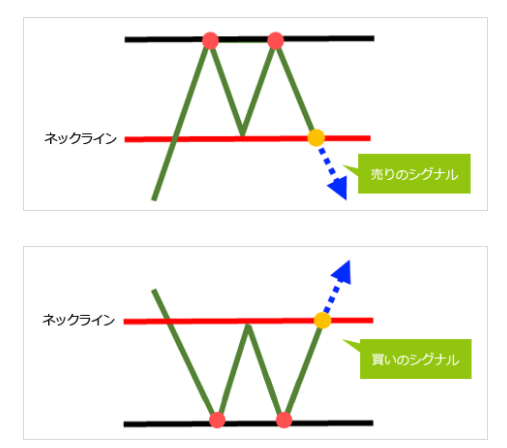 ダブルボトム/ダブルトップ