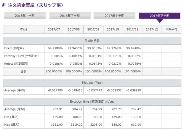 海外FX人気上位5社の約定力/各社の自社公表データ