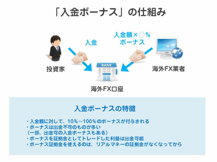 2.入金ボーナス