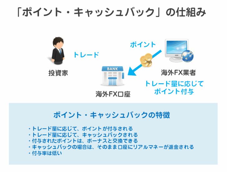 4.キャッシュバックボーナス/ポイントプログラム