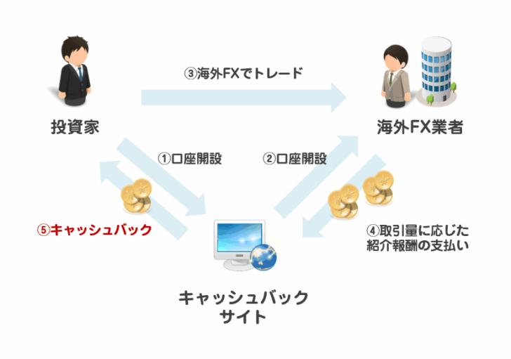 三井住友VISAカード運営のポイントサイト「ポイントUPモール」の場合