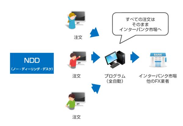 NDD(ノー・ディーリング・デスク)方式は