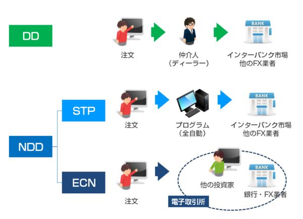 海外FX業者の注文処理方法の違い「NDD方式は「STP」と「ECN」に分類される」
