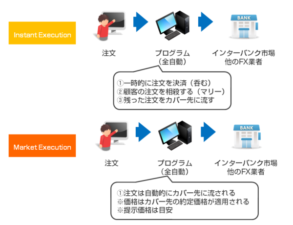 海外FX業者の注文処理方法の違い「NDD方式は「Instant Execution」と「Market Execution」に分類される」