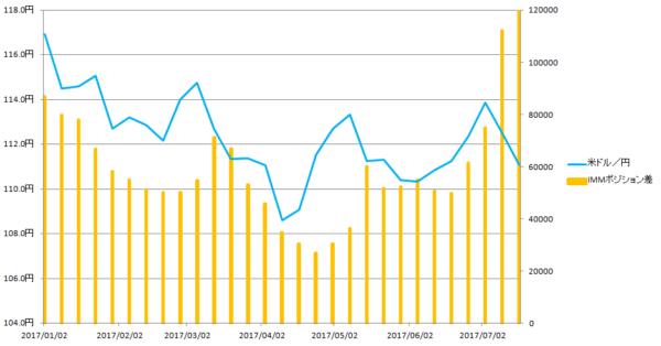 「米ドル/円の為替レートの推移」と「シカゴIMMポジションの差の推移」2017年1月~7月