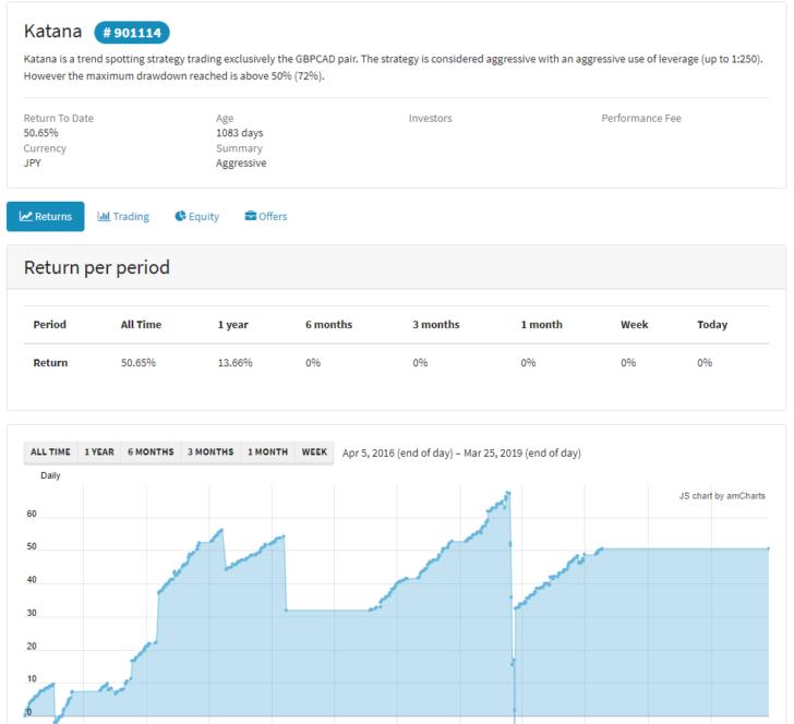 ストラテジープロバイダーの運用成績画面
