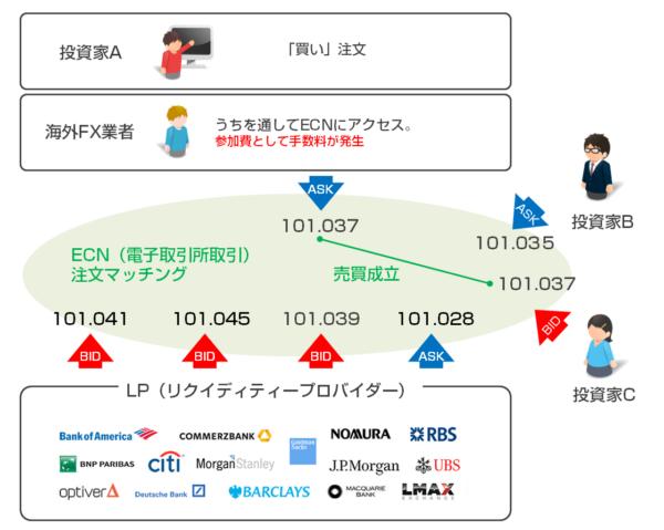ECN取引の仕組み