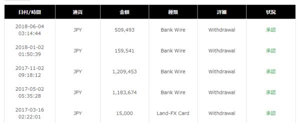 手順その4.「LAND-FX」の口座から「Land-FXプリペイドカード」へ資金を送金する