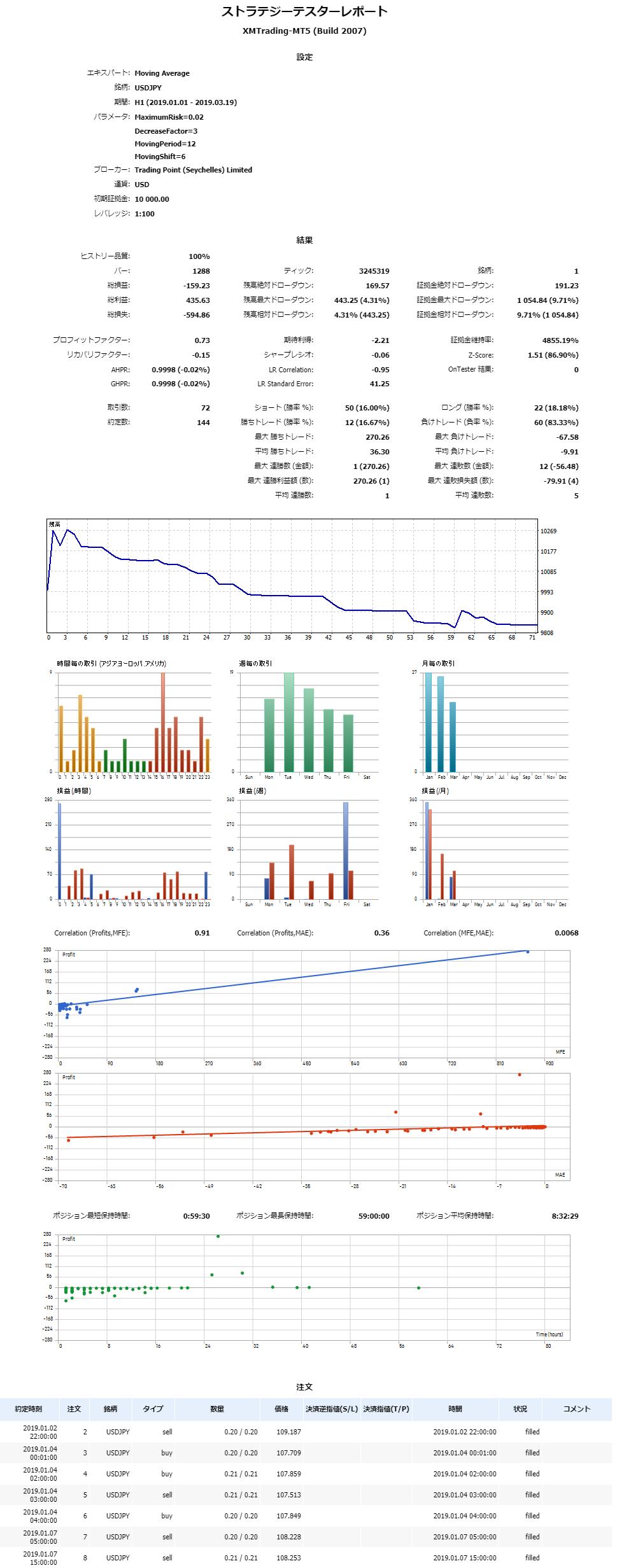 MT5のバックテストレポート