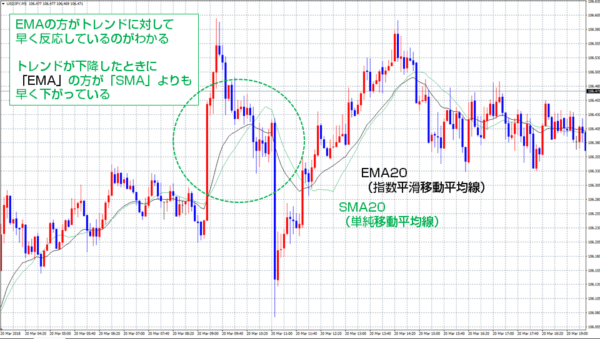 「SMA(単純移動平均線)」と「EMA(指数平滑移動平均線)」の比較