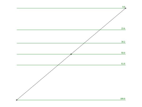MT4での「フィボナッチリトレースメント」の引き方