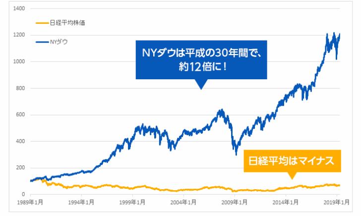 NYダウと日経平均株価の推移