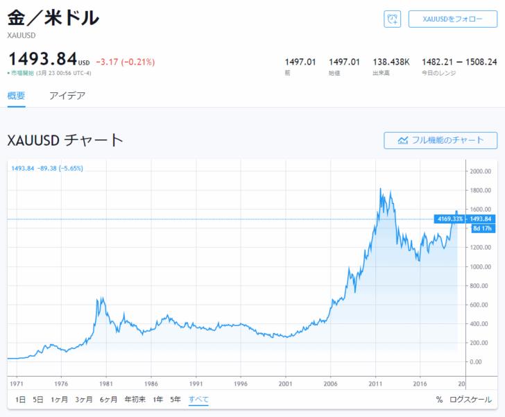金価格の推移