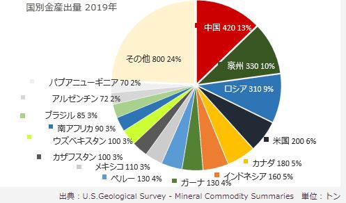 世界の主要金産出国/2019年