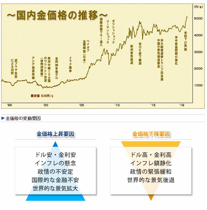 国内金価格の推移