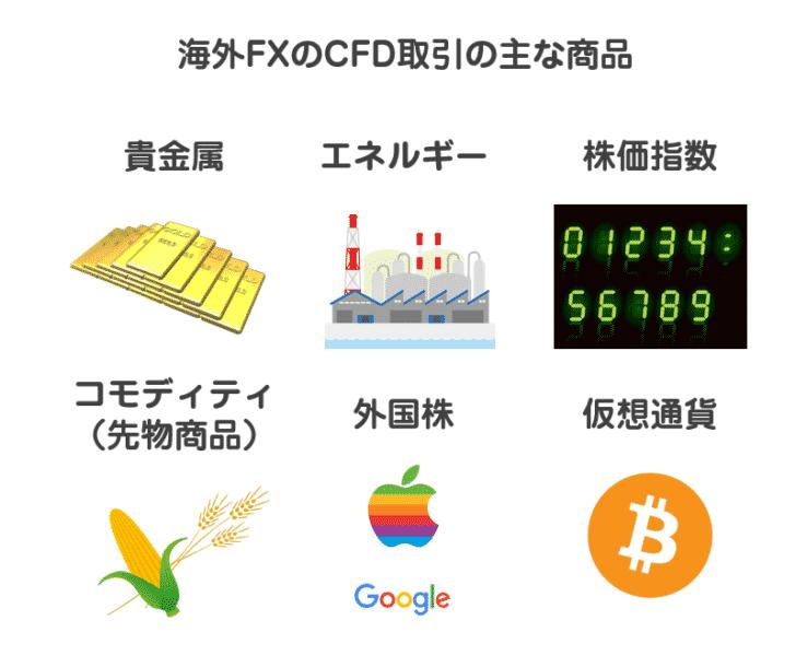 海外FX業者の提供しているCFD取引の商品例