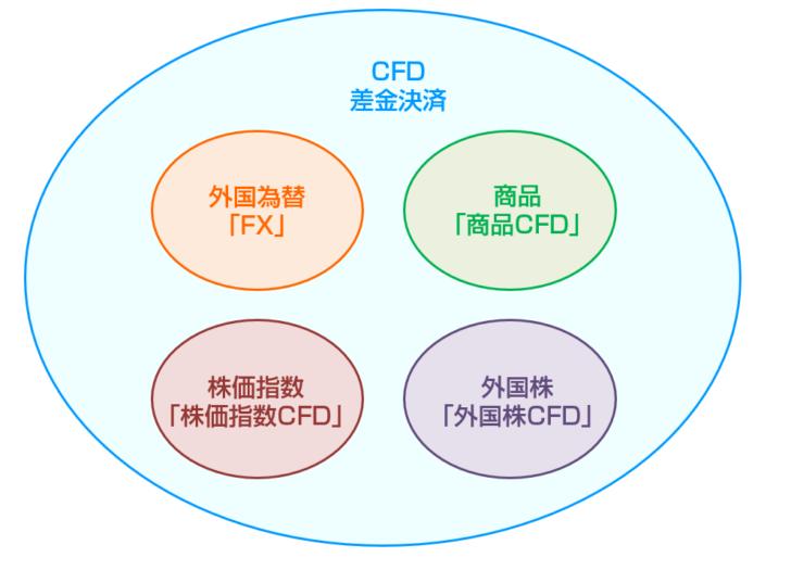 CFD取引とは?