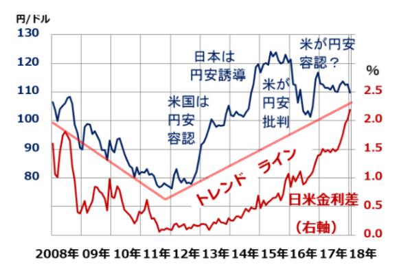 日米の2年金利の金利差と米ドル/円の為替推移