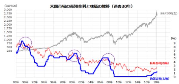 米国市場の長短金利と株価の推移(過去30年)