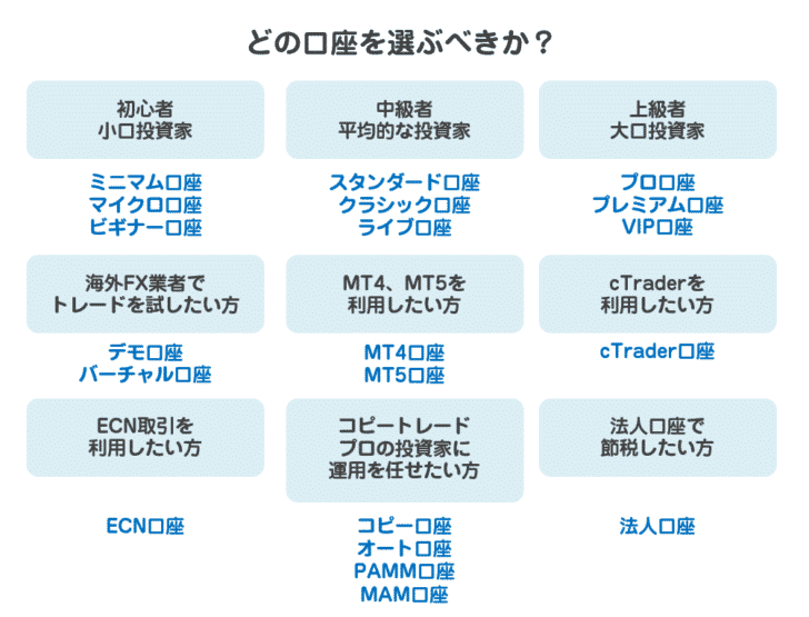 どの海外FX口座を選ぶべきか?