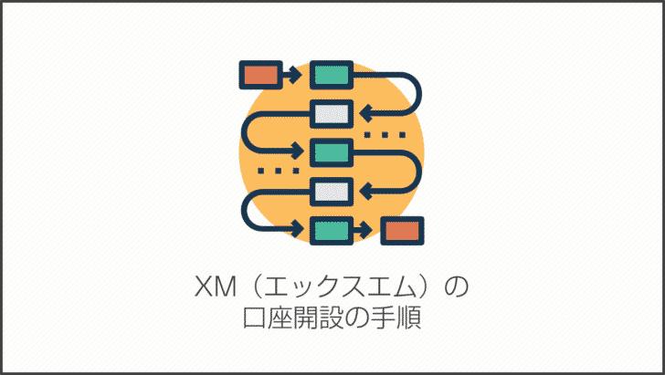 XM(エックスエム)の口座開設の手順