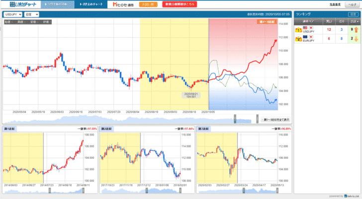 国内FX業者が採用している株式会社シンフォーが提供する「形状予測チャート」