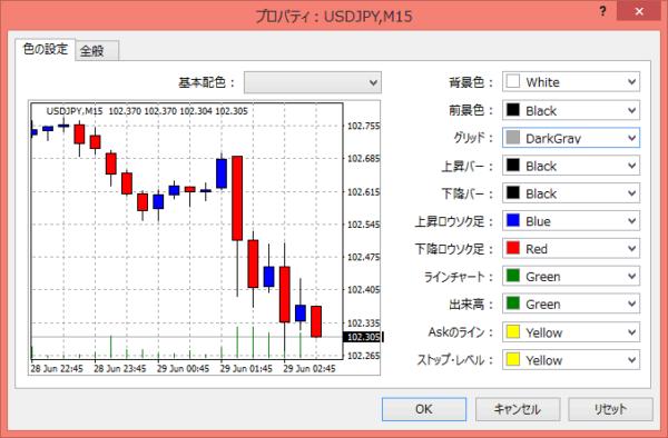 mt4_chart_color_7