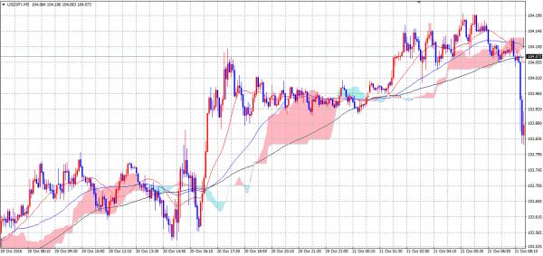 気配値ウィンドウの通貨ペアをチャートへドラッグするとチャートが新規作成される
