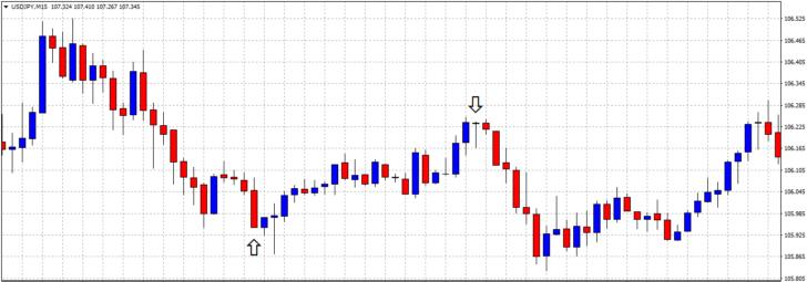 チャートに矢印・ライン・図形を表示させる方法