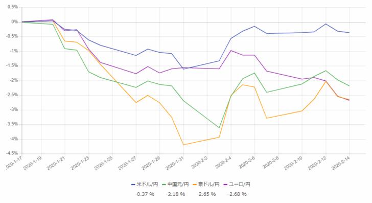 日本円に対する1カ月間の騰落率