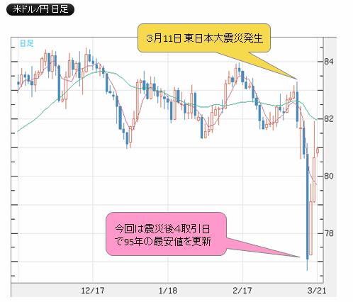 東日本大震災時の為替相場