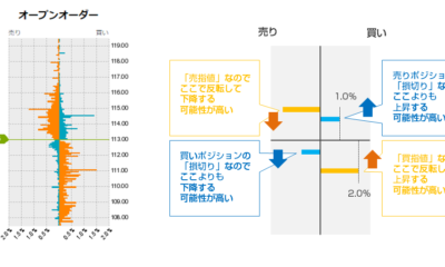 【海外FXトレードツール】OANDAオープンオーダー・ポジションで市場参加者のポジションの傾きを把握して勝率を上げる