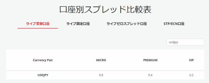 2位.IronFX/変動ライブスプレッドプレミアム口座