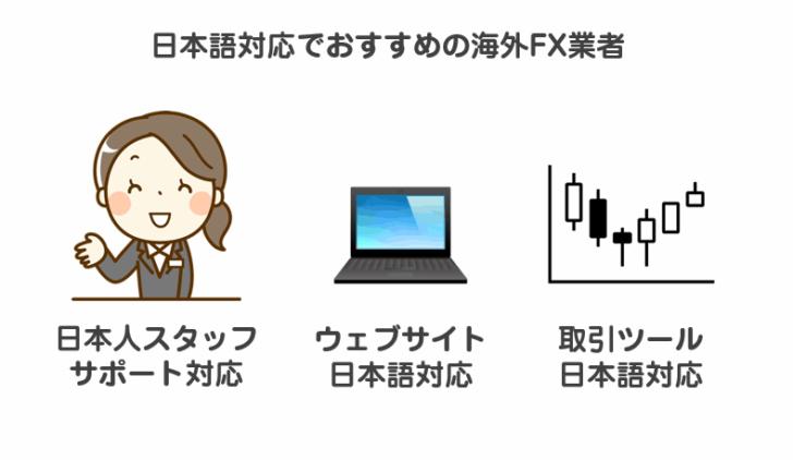 日本語対応でおすすめの海外FX業者