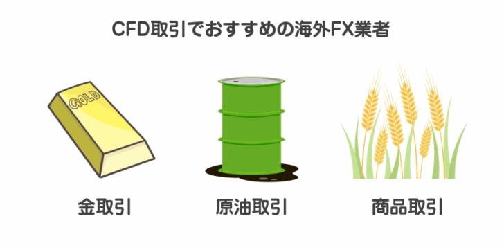 CFD取引でおすすめの海外FX業者