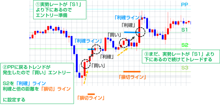 ピボットポイント(PP)・ピボットラインを使ったトレードのエントリータイミング