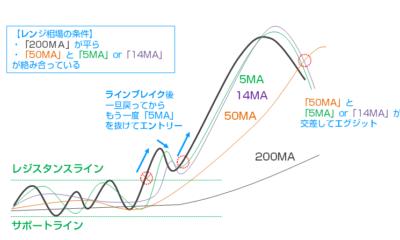 【海外FXトレード手法1週間検証ブログ】レンジブレイク移動平均線のみシンプルトレード/勝率80.0%