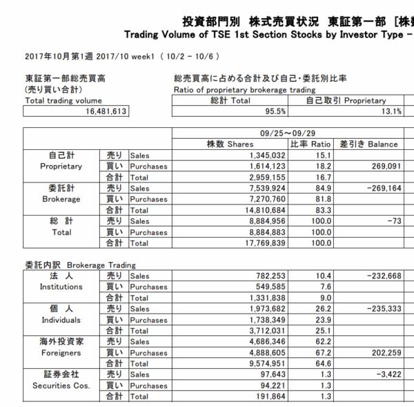 投資部門別 株式売買状況 東証第一部