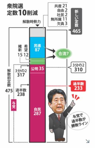 与党(自民党)の勝敗ライン
