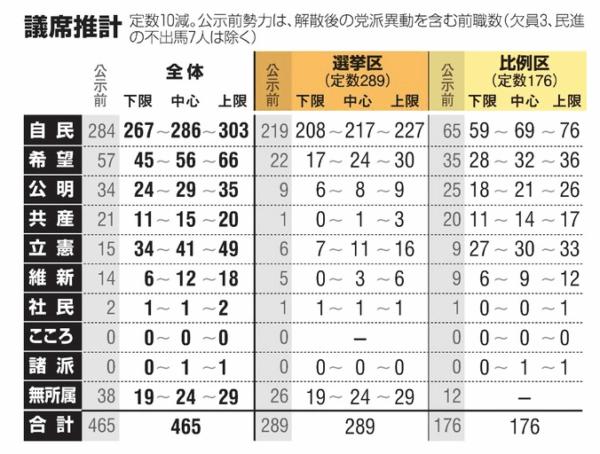 朝日新聞:2017年10月13日/8万8000人