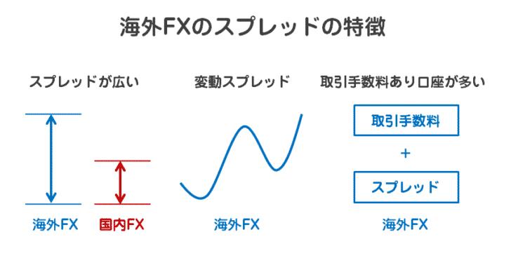 まず抑えておくべき「海外FXのスプレッドの特徴」