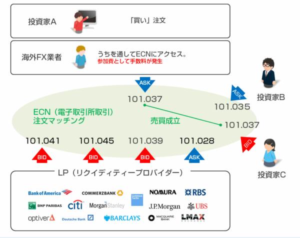 「ECN取引」
