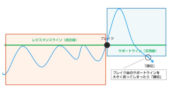 レジスタンスラインサポートライン転換トレードのエグジットタイミング