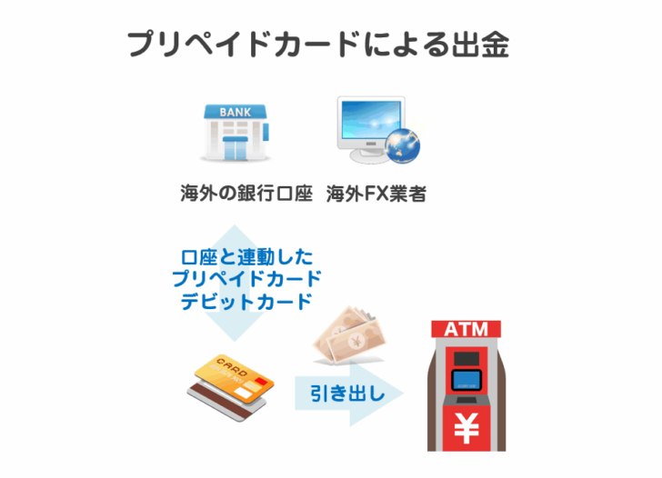 海外FX口座連動のプリペイドカードでATMから出金する「プリペイドカード」