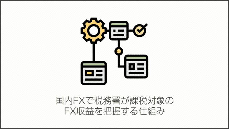 国内FXで税務署が課税対象のFX収益を把握する仕組み